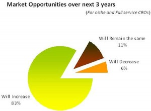 CRO market opportunities
